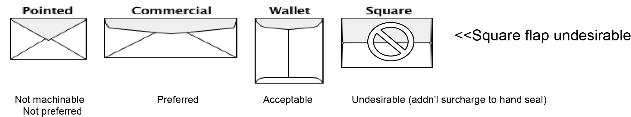 types of envelopes